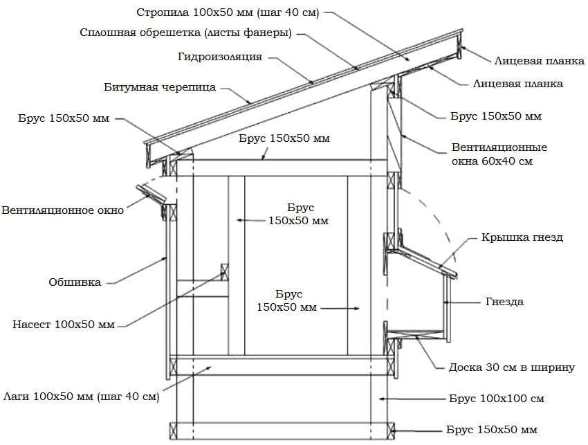 Как построить курятник своими руками на 20 кур: чертежи и детали конструкции