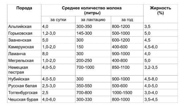 Сравнительная таблица продуктивности