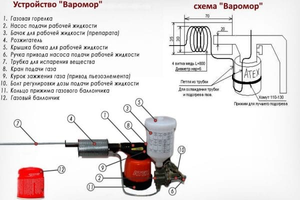 Дым-пушка: описание и характеристики устройства