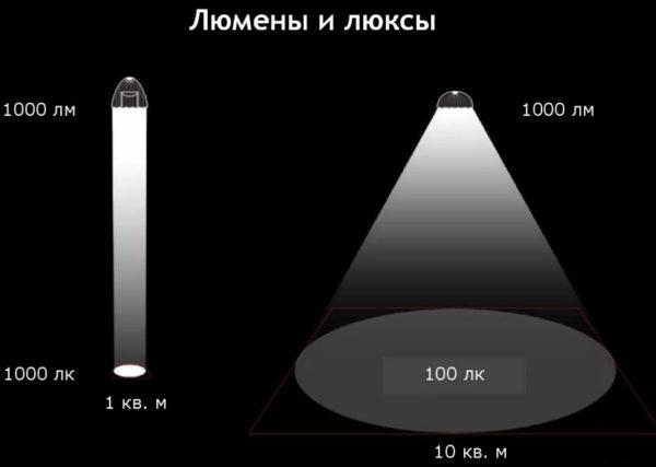 Вот так схематично можно изобразить разницу между Люменами и Люксами