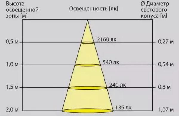 Обратите внимание на то как изменяются Люксы в зависимости от расстояния до источника света и диаметра светового конуса