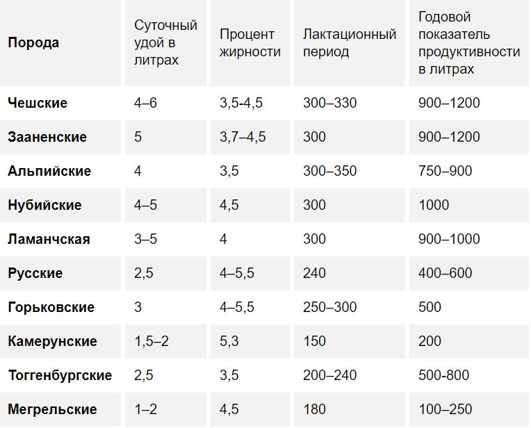 Сравнительная таблица продуктивности коз по породам